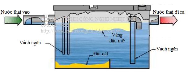 xử lý dầu mỡ bằng bể tách dầu